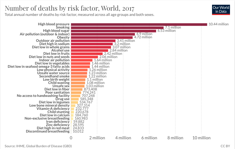 Top Causes of Death Annually, Worldwide